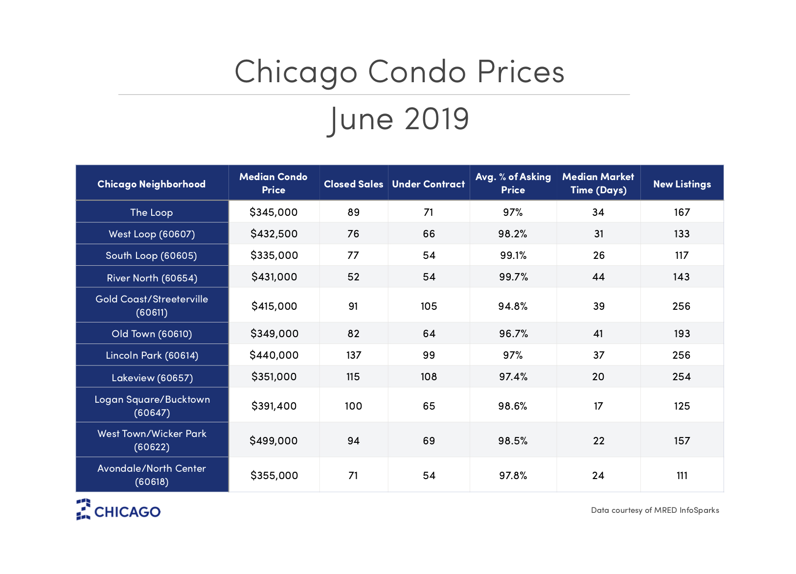 chicago condo prices