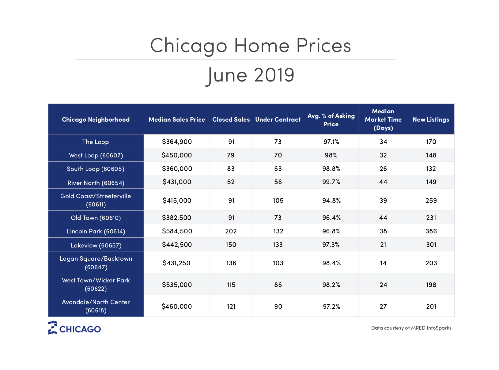 chicago home prices
