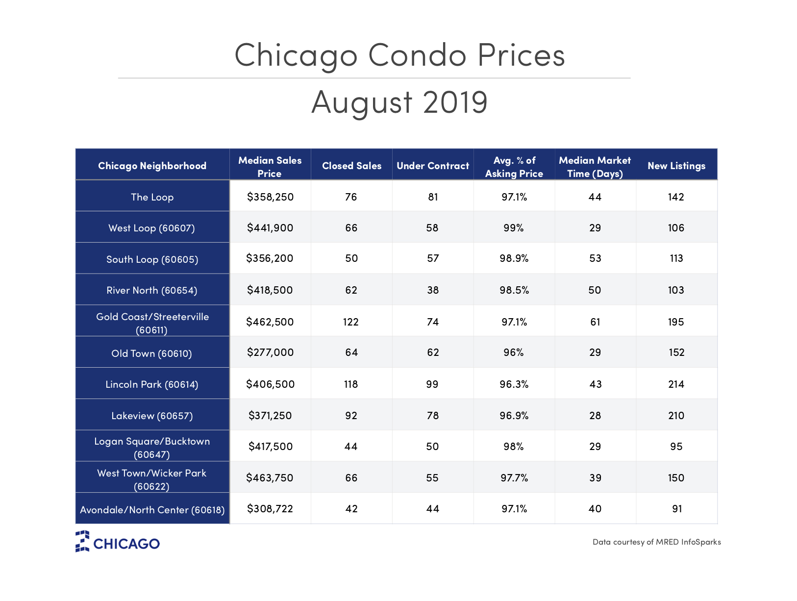 Chicago Condo Prices - September 2019