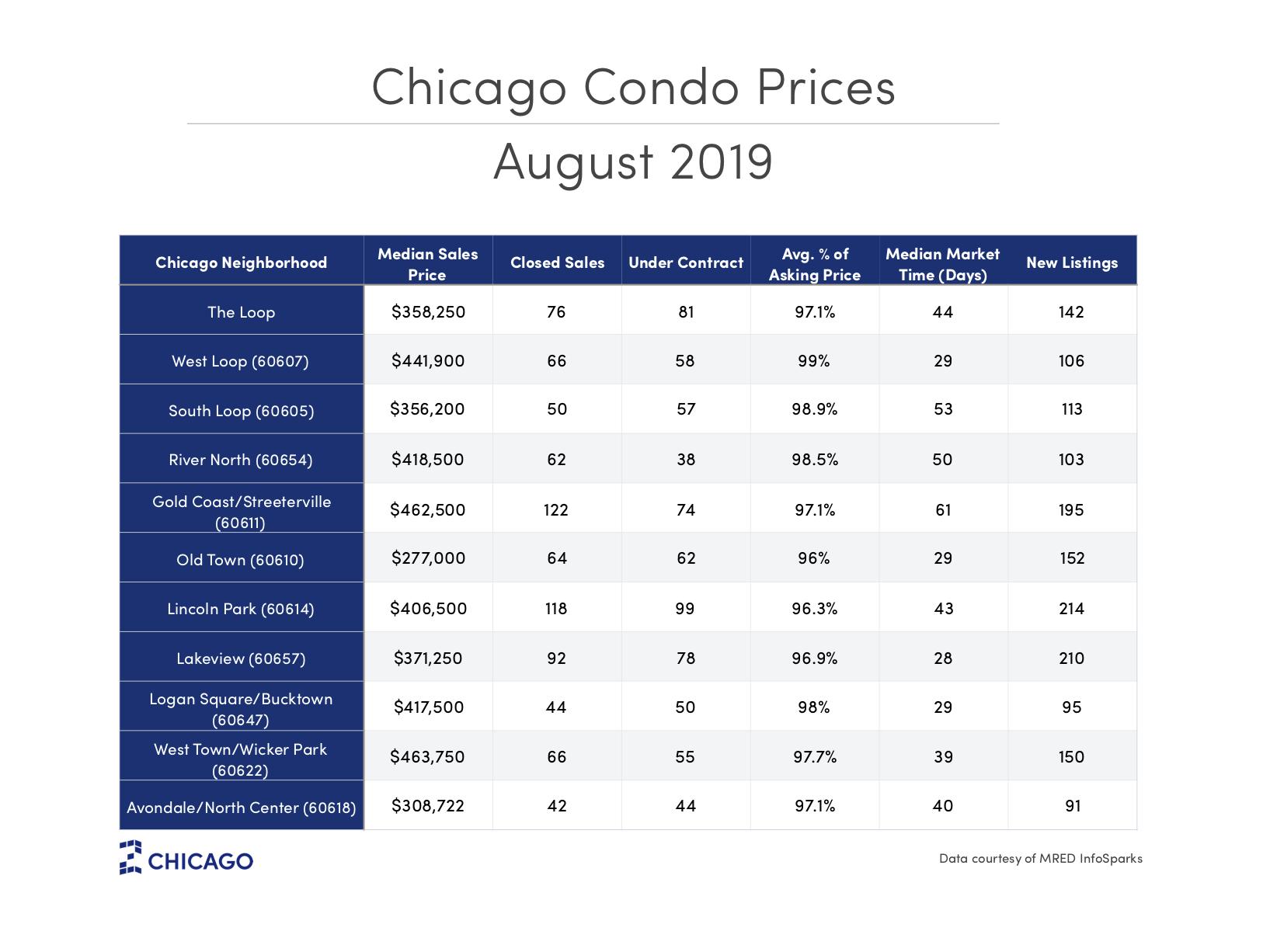 Chicago Condo Prices - September 2019