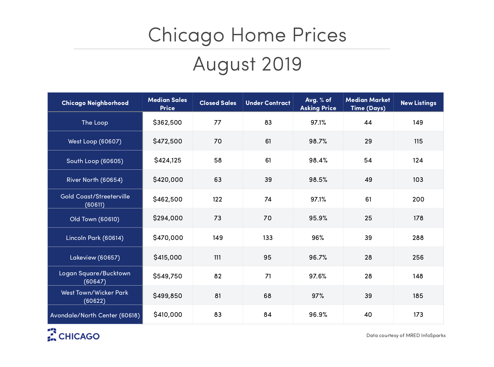 Chicago Home Prices - September 2019
