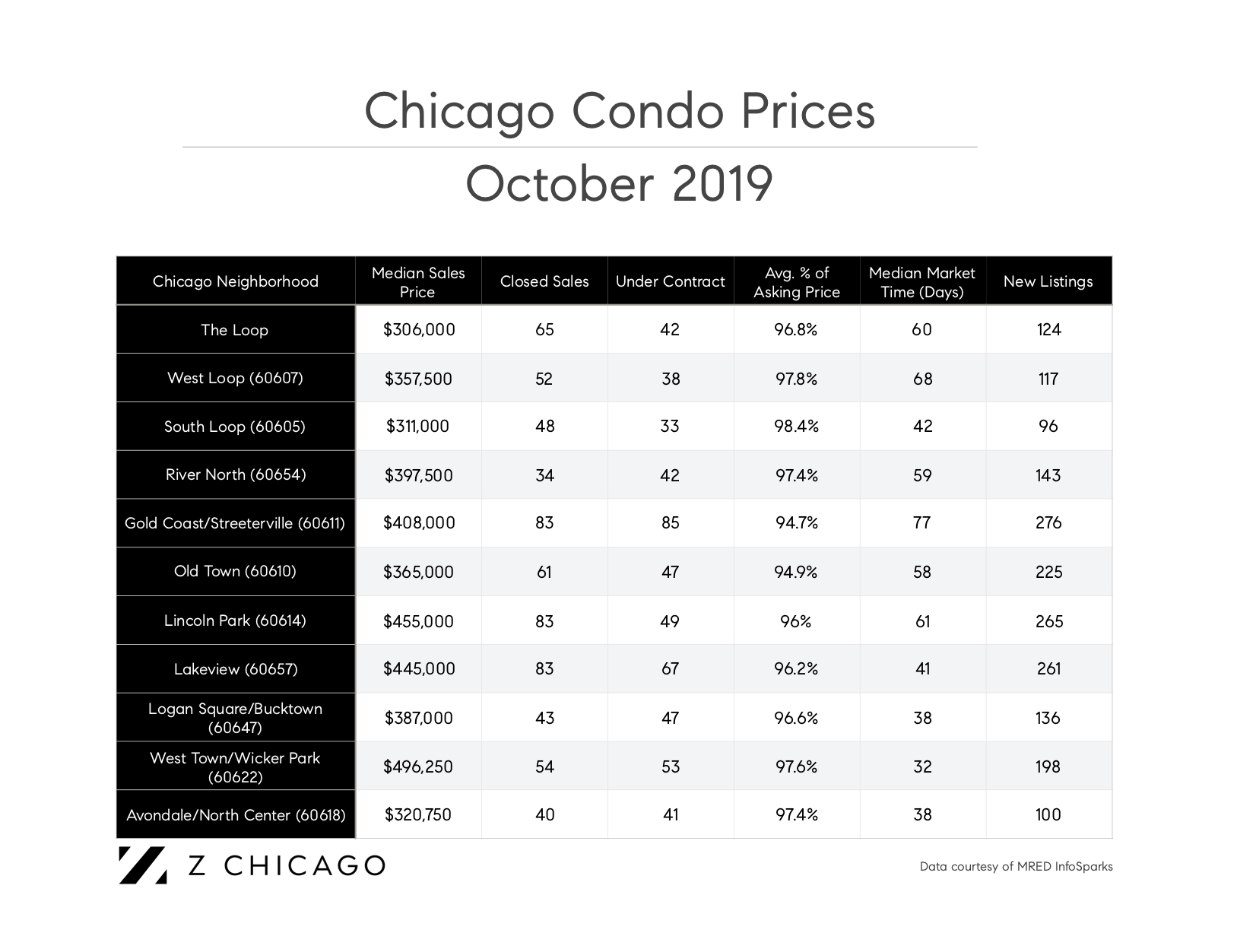 chicago real estate market report
